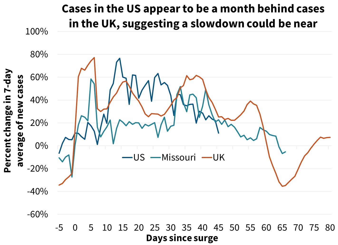 Cases in the US appear to be a month behind cases in the UK suggesting a slowdown could be near