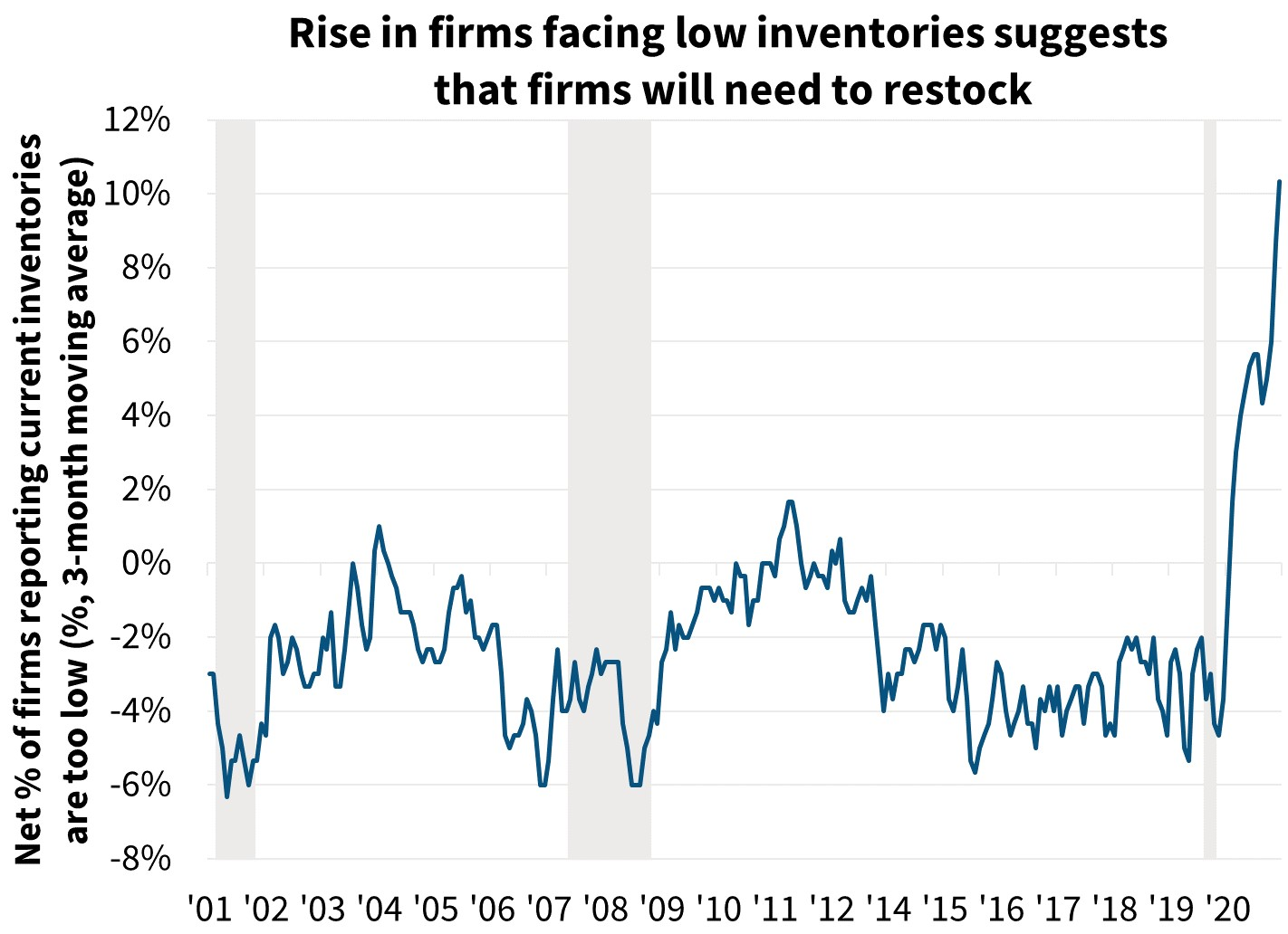Rise in firms facing low inventories suggests that firms will need to restock
