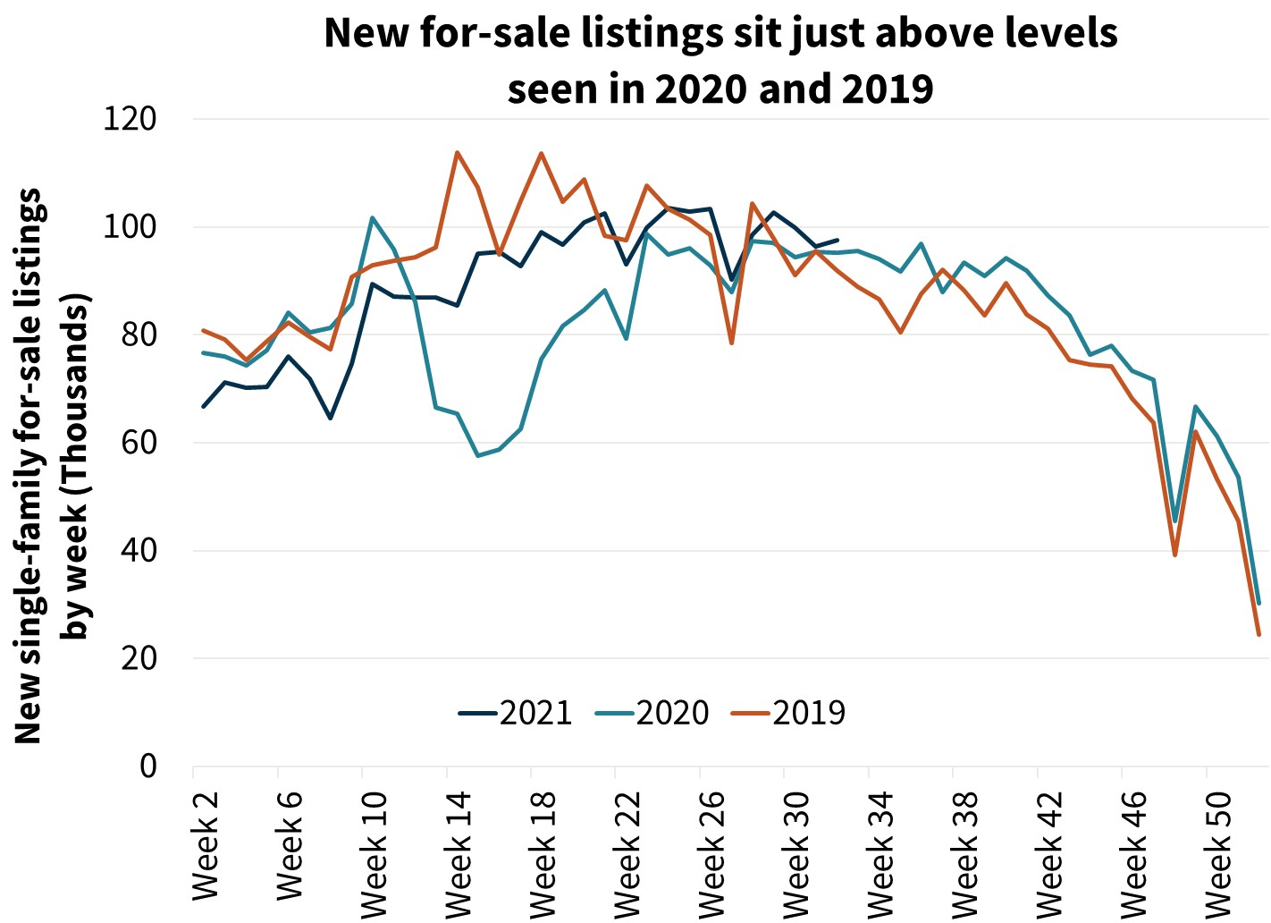New for sale listings sit just above levels seen in 2020 and 2019