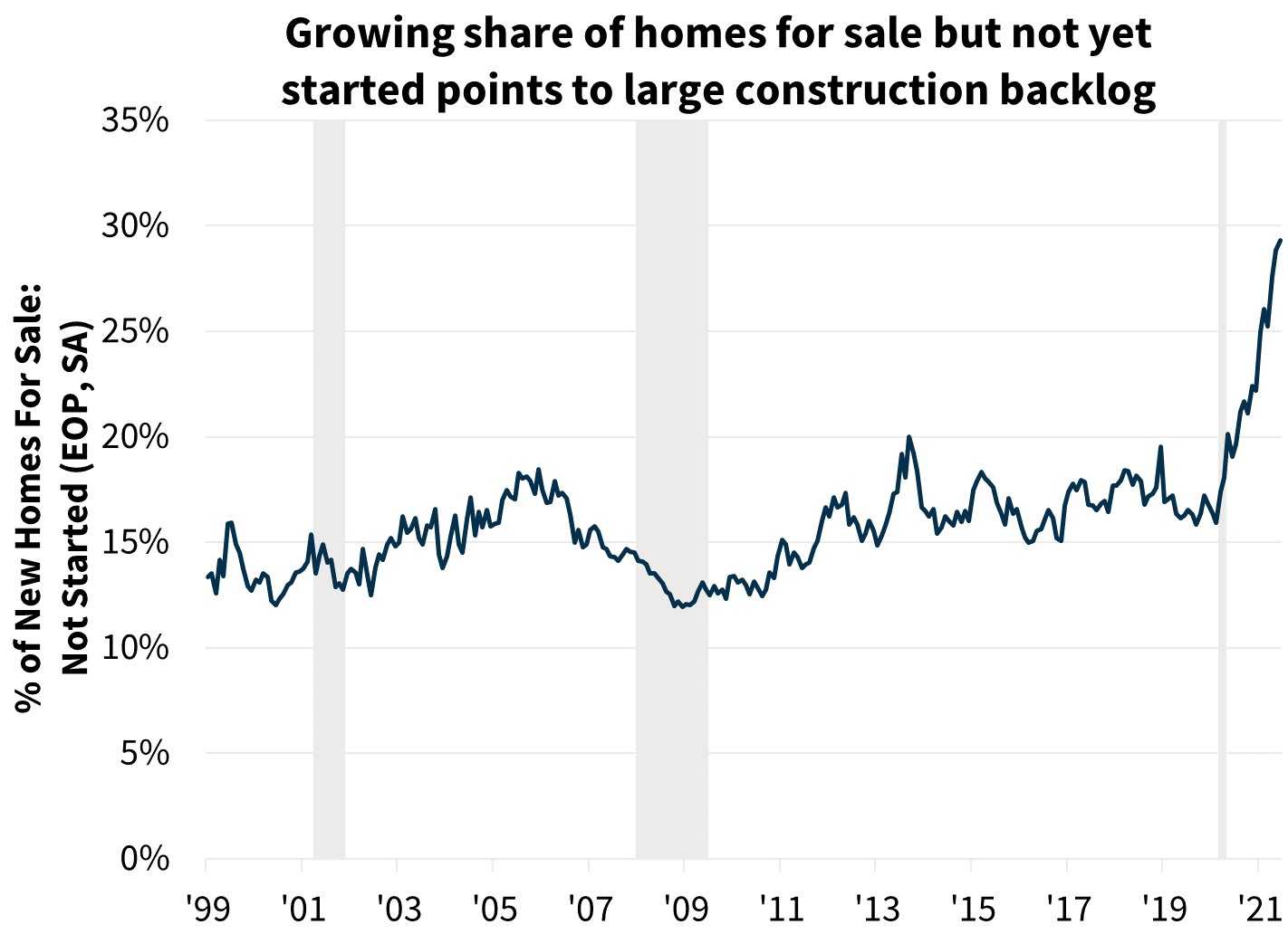 Growing share of homes for sale but not yet started points to large construction backlog