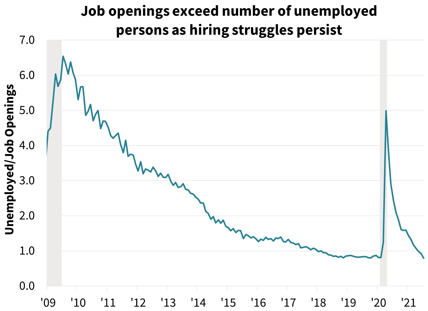 Job openings exceed number of unemployed persons as hiring struggles persists
