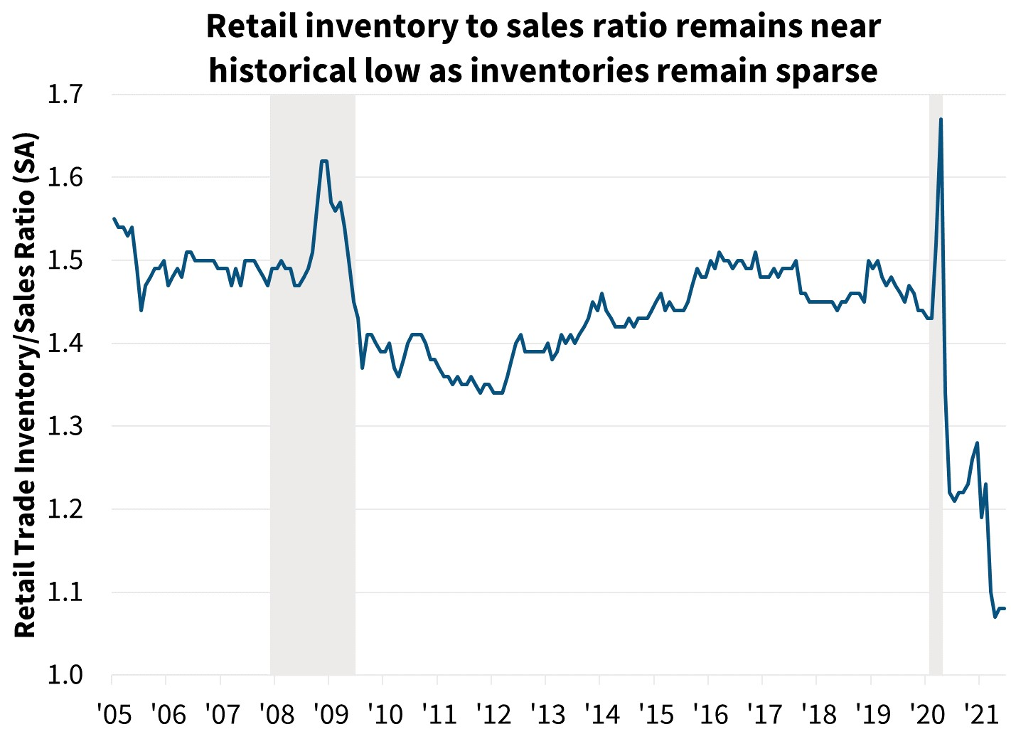 Retail inventory to sales ratio remains near historical low as inventories remain sparse