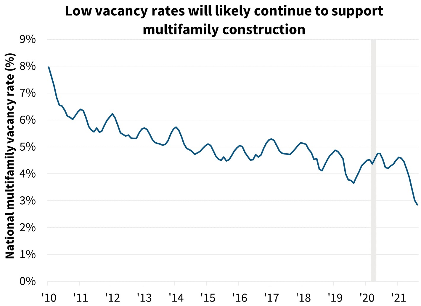 Low vacancy rates will likely continue to support multifamily construction