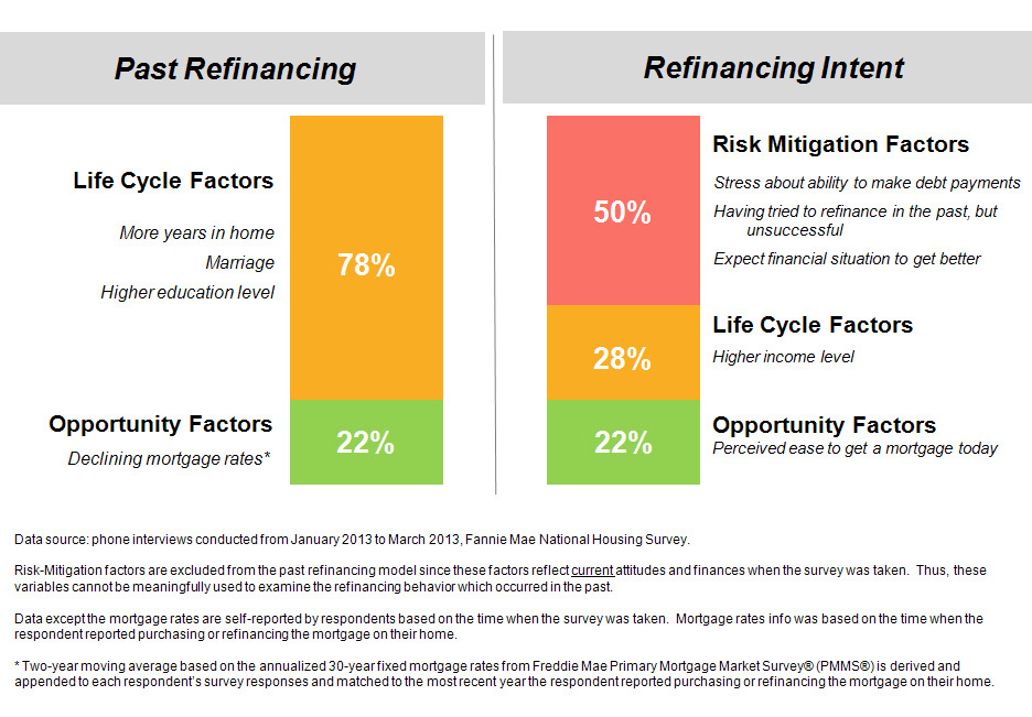 Key Factors Associated with Past Refinance Behavior and Future Intent To Refinance