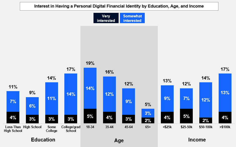 Interest in Having a Personal Digital Financial Identity by Education, Age, and Income