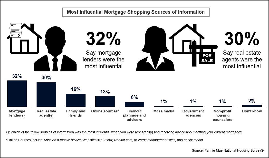 Most Influential Mortgage Shopping Sources of Information