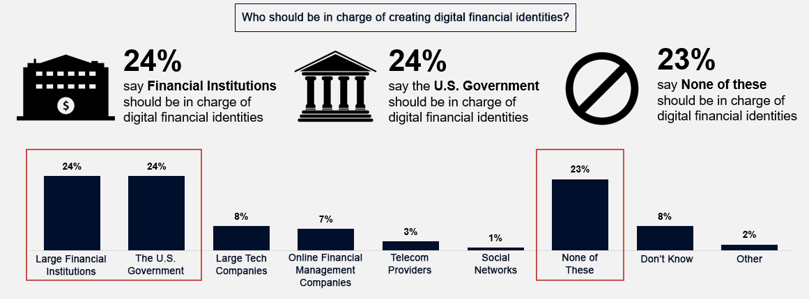 Who should be in charge of creating digital financial identities?