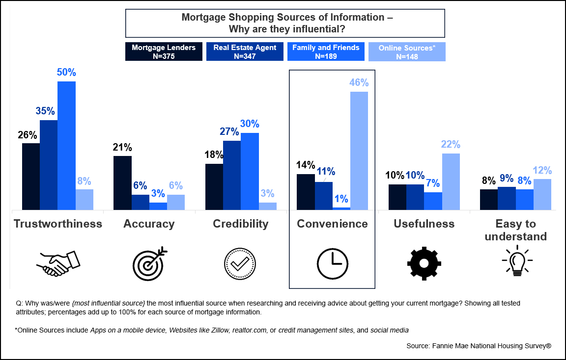 Mortgage Shopping Sources of Information - Why are they influential?