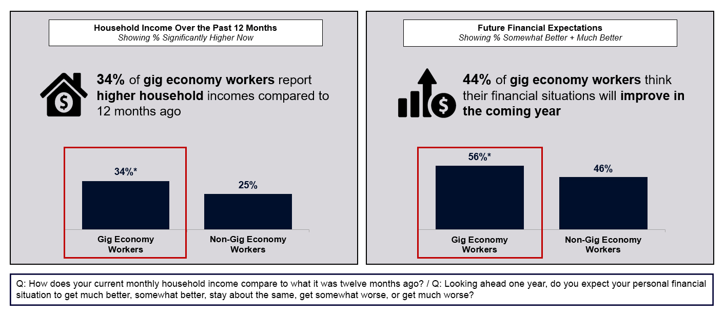 Household Income and Future Financial Expectations of Gig Economy Workers
