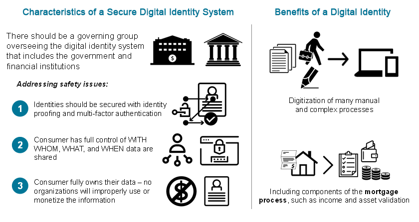 Characteristics and Benefits of Digital Identity