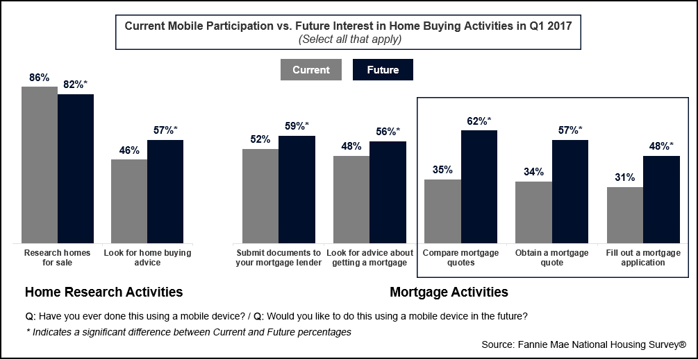 Current Mobile Participation vs. Future Interest in Home Buying Activities in Q1 2017