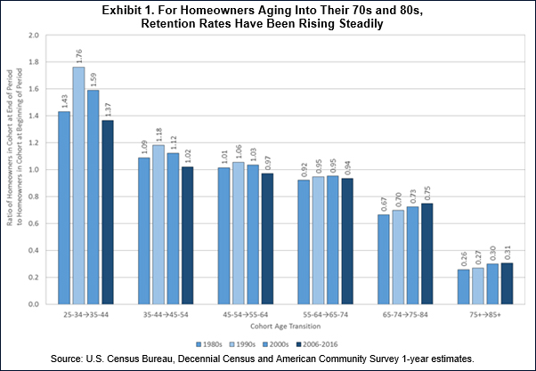 For Homeowners Aging into their 70s and 80s, Retention Rates Have Been Rising Steadily