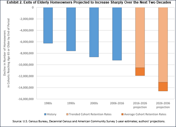 Exits of Elderly Homeowners Projected to Increase Sharply Over the Next Two Decades