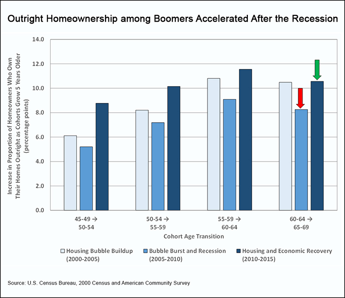 Baby Boomers Accelerate Their Advance into Free-and-Clear ...