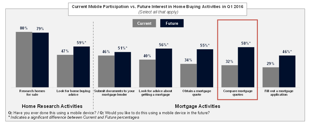 Current usage and future interest for mobile activities are evident across home research and mortgage activities