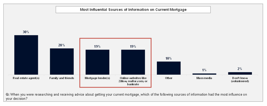 Mortgage lenders and online websites have the same level of influence on low- and moderate-income recent homebuyers as sources of mortgage advice