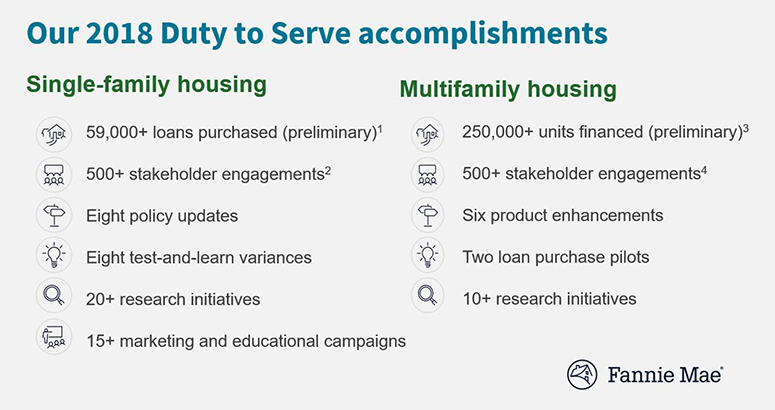 2018 Duty to Serve Accomplishments - Fannie Mae