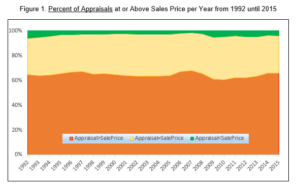 Percent of Appraisals at or Above Sales Price 1992-2015