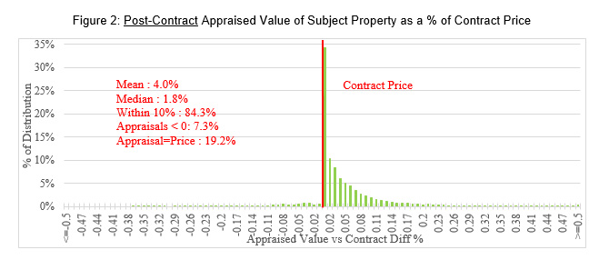 Post-Contract Appraised Value of Subject Property as a Percentage of Contract Price