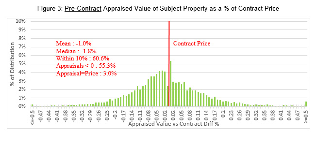 Pre-Contract Appraised Value of Subject Property as a Percentage of Contract Price