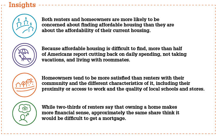 Insights - Affordability Perceptions and Housing