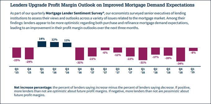 Lenders upgrade profit margin outlook on improved mortgage demand expectations