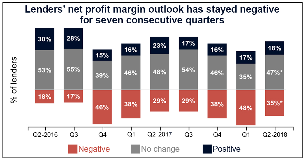 Lenders' net profit margin outlook has stayed negative for seven consecutive quarters