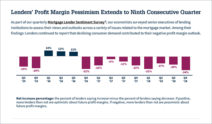Lenders' profit margin pessimism extends to ninth consecutive quarter