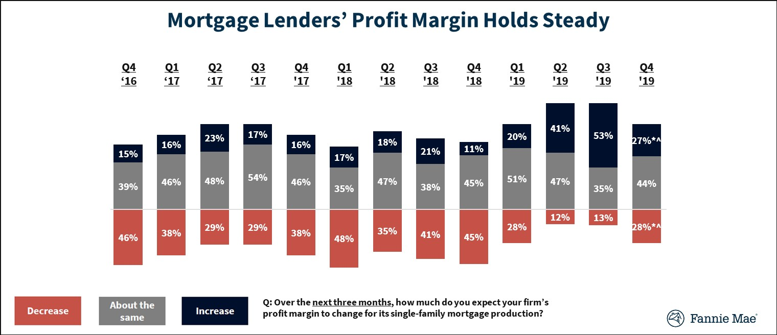 Mortgage Lenders' Profit Margin Outlook Holds Steady on Strong Consumer Demand