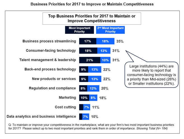 Business Priorities for 2017 to Improve or Maintain Competitiveness
