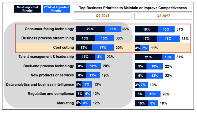 Top Business Priorities for Lenders to Remain Competitive
