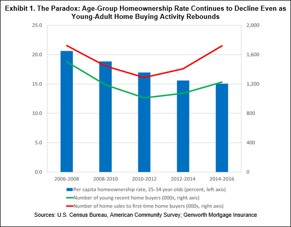 The Paradox: Age-Group Homeownership Rate Continues to Decline Even as Young-Adult Home Buying Activity Rebounds