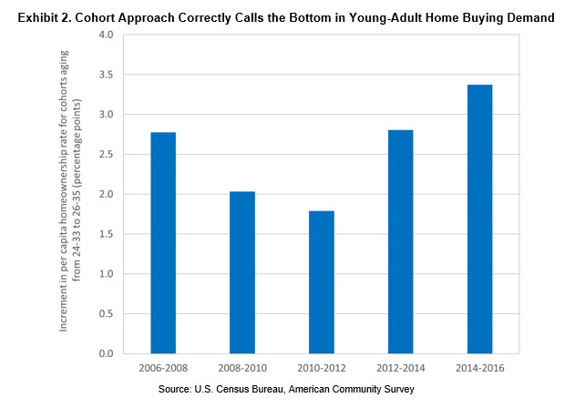 Cohort Approach Correctly Calls the Bottom in Young-Adult Home Buying Demand