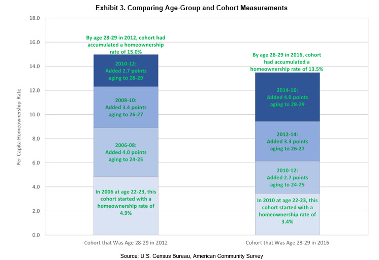 Comparing Age-Group and Cohort Measurements