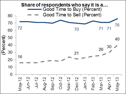 Buy vs. Sell Response Ratio - May 2013 NHS