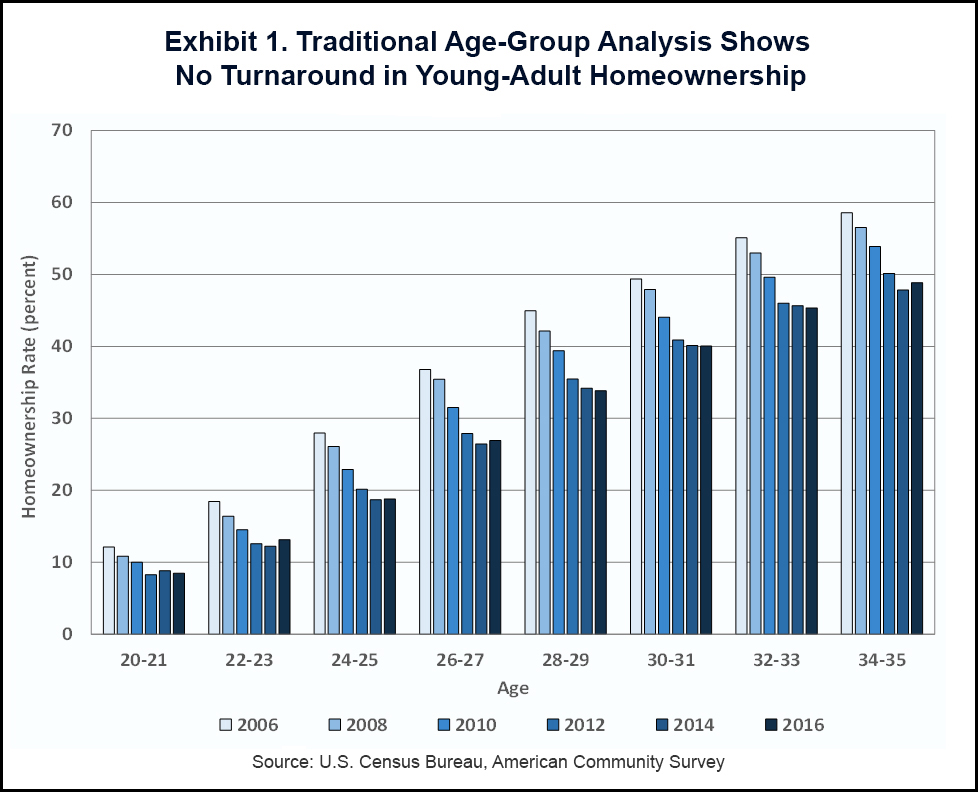 Traditional Age-Group Analysis Shows