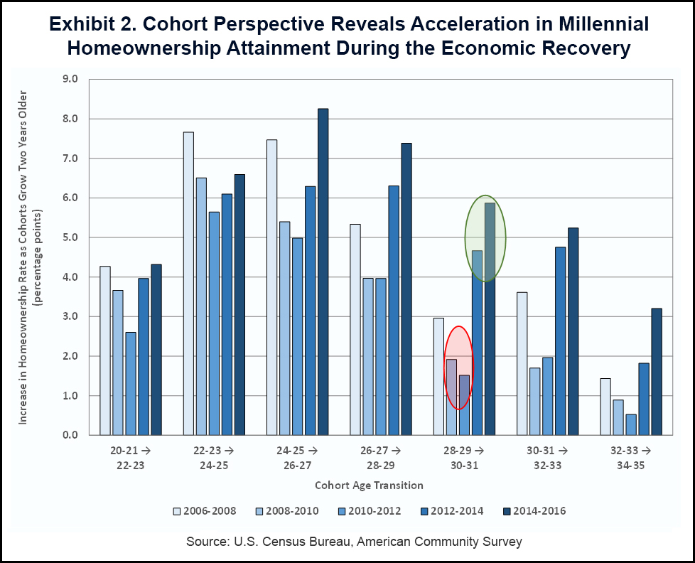 Cohort Perspective Reveals Acceleration in Millennial Homeownership Attainment During the Economic Recovery