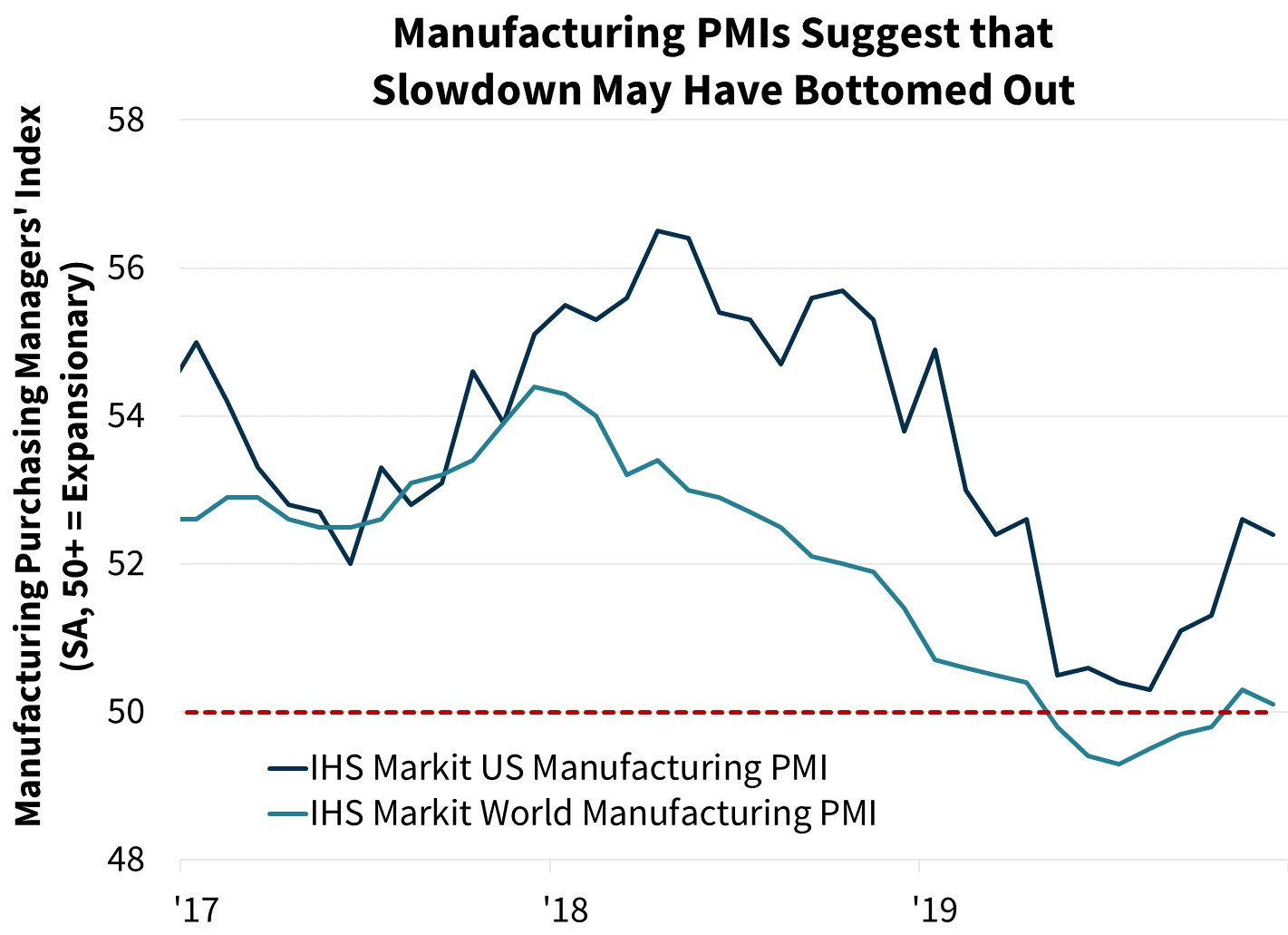 Manufacturing PMIs Suggest that Slown May Have Bottomed Out