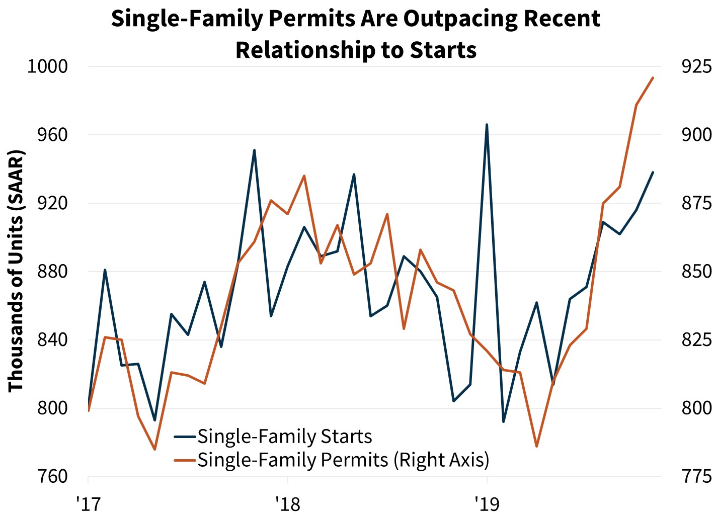 Single-Family Permits Are Outpacing Recent Relationship to Starts