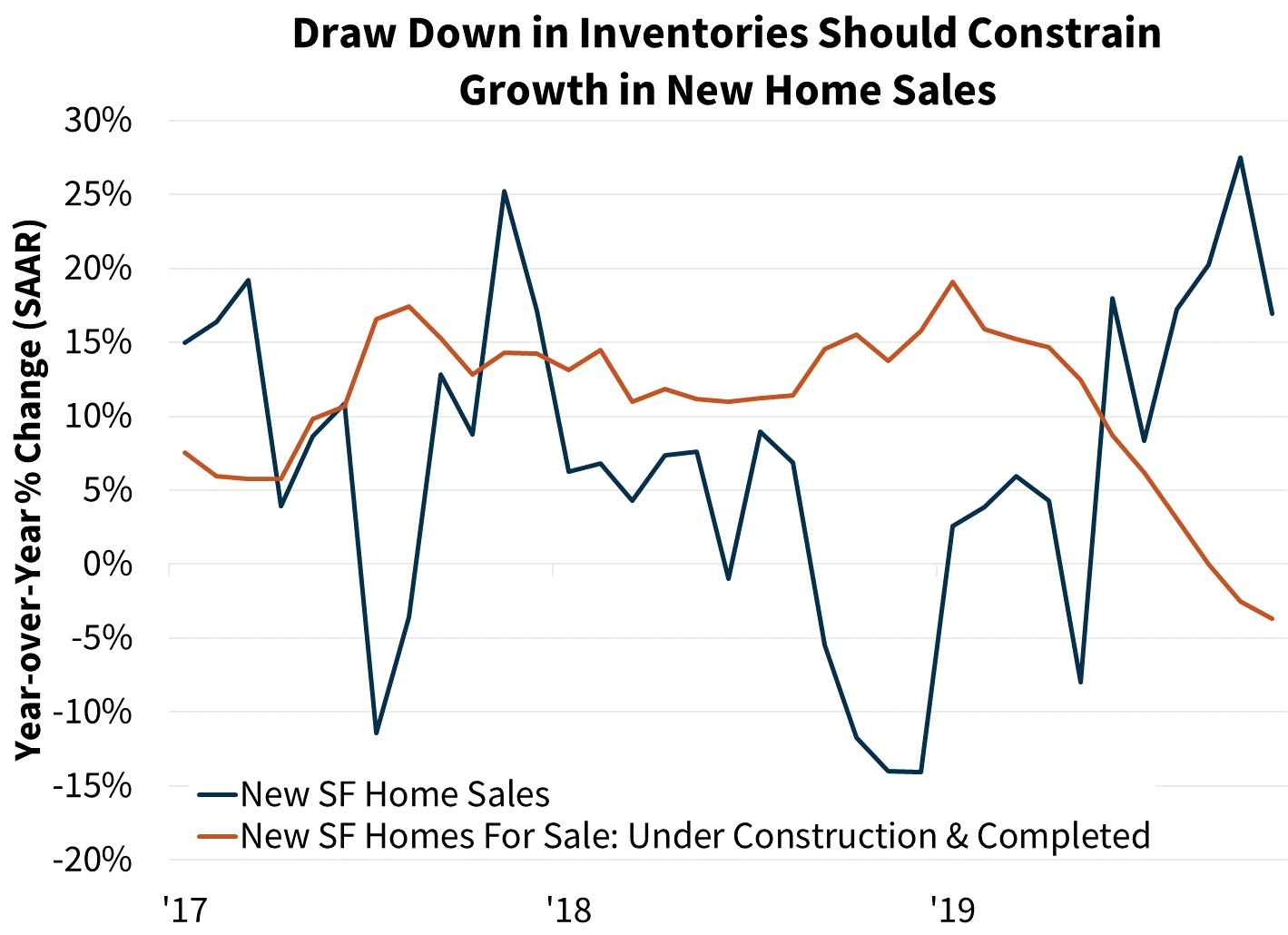Draw Down in Inventories Should Constrain Growth in New Home Sales
