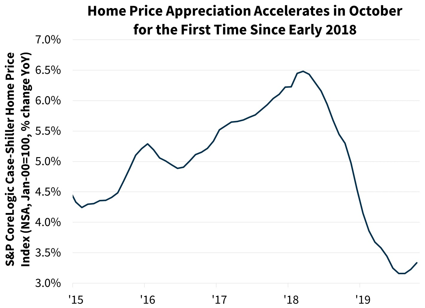 Home Price Appreciation Accelerates in October for the First Time Since Early 2008