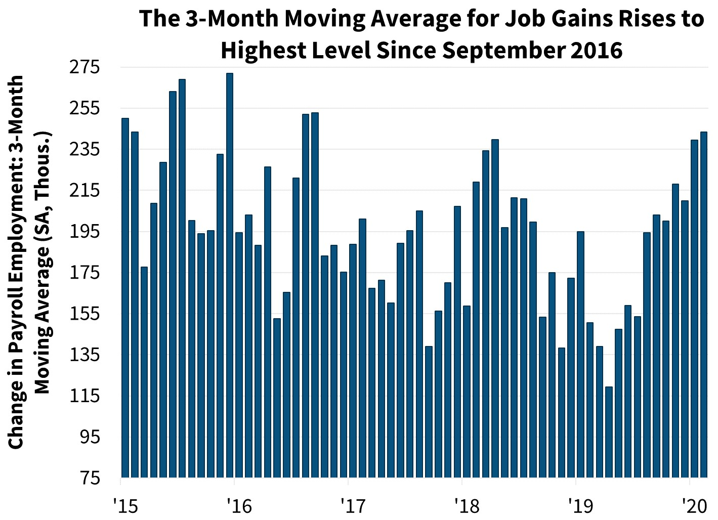 The 3-Month Average for Job Gains Rises to Highest Level Since September 2016
