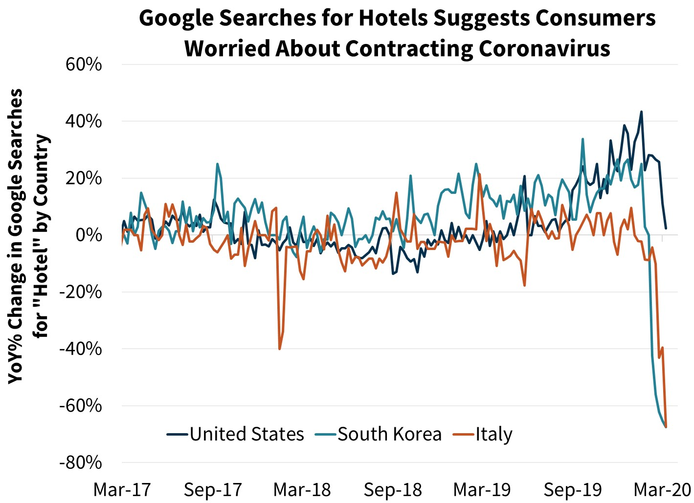 Google Searches for Hotels Suggests Consumers Worried About Contracting Coronavirus