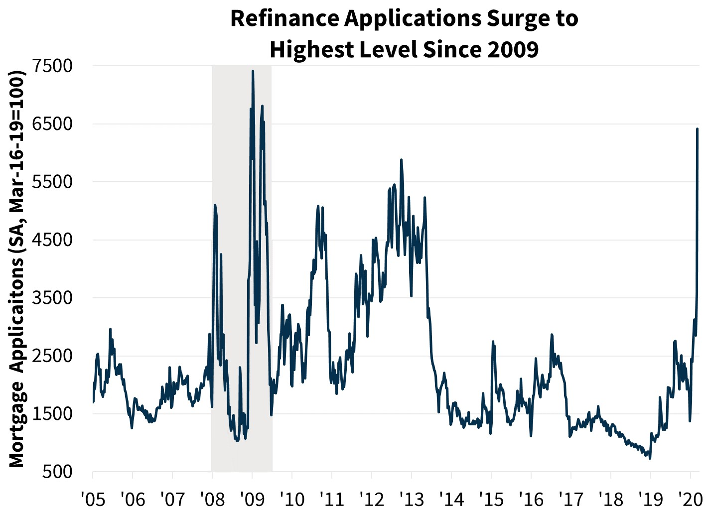 Refinance Applications Surge to Highest Level Since 2009