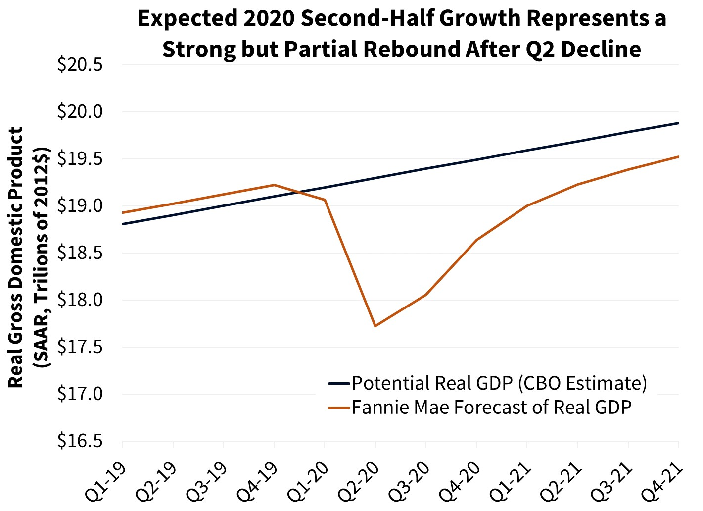 Expanded 2020 Second Half Growth Represents a Strong but Partial Rebound After Q2 Decline