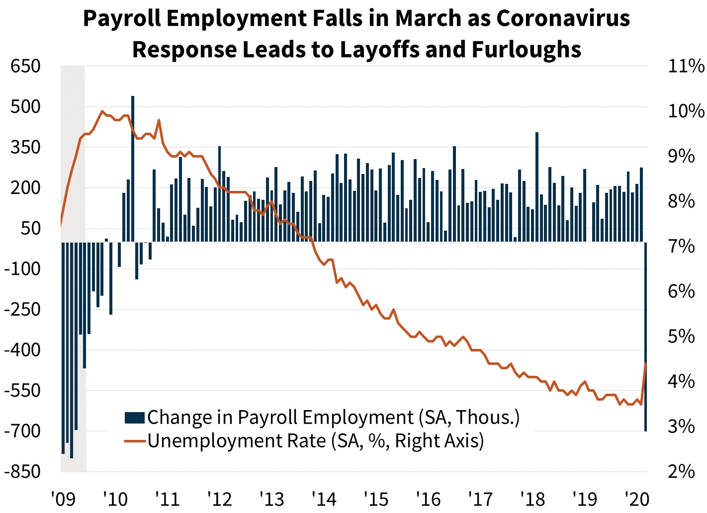 Payroll Employment Falls in March as Coronavirus Response Leads to Layoffs and Furloughs