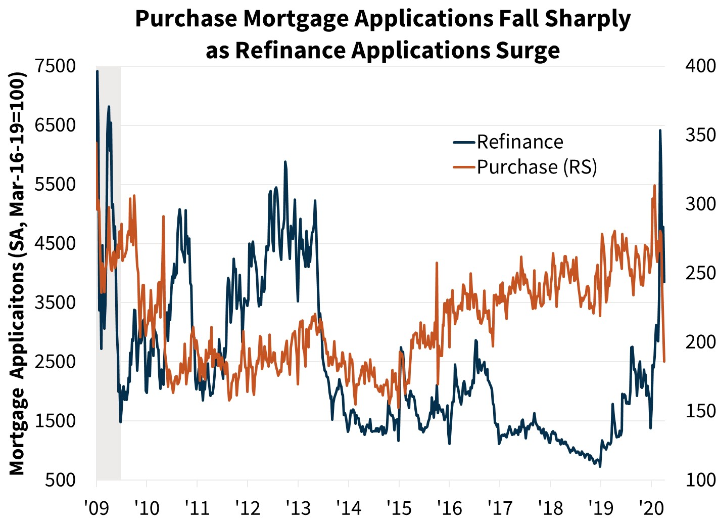 Purchase Mortgage Applications Fall Sharply as Refinance Applications Surge