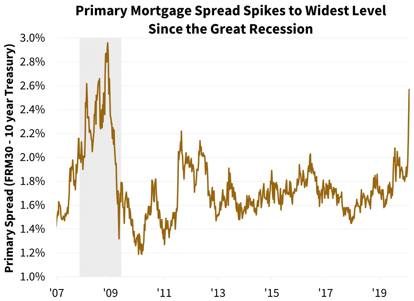 Primary Mortgage Spread Spikes to Widest Level Since the Great Recession