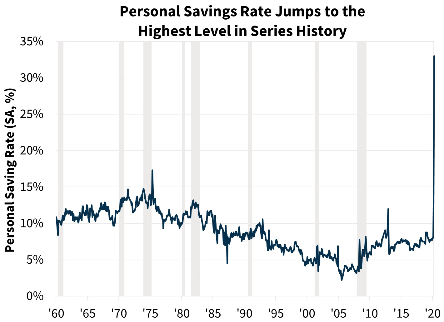 Personal Savings Rate Jumps to the Highest Level in Series History