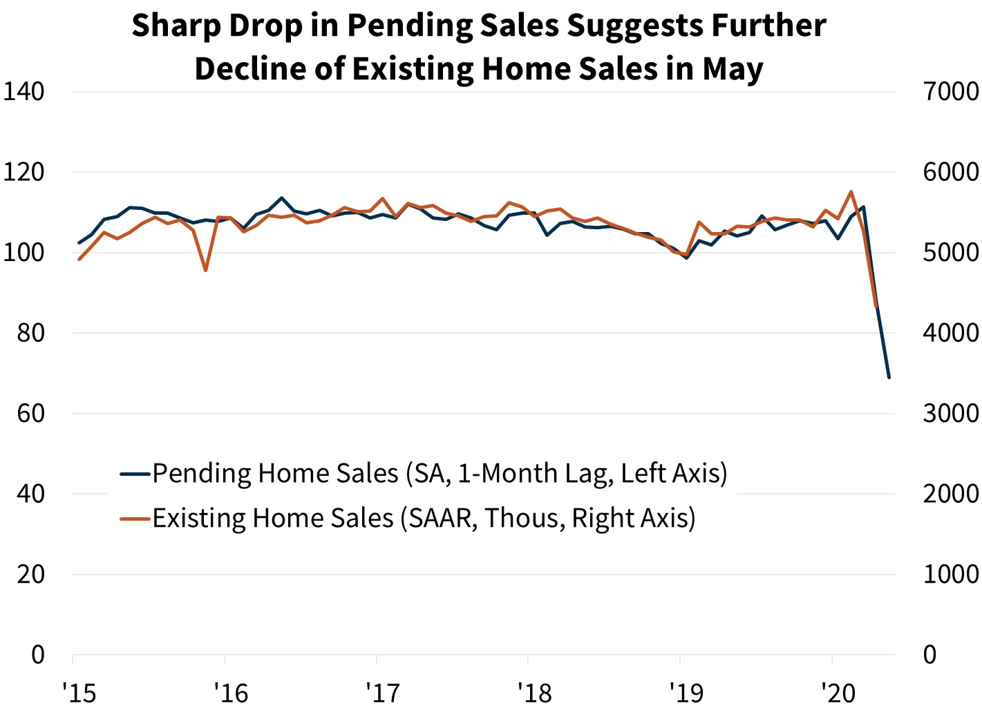Sharp Drop in Pending Sales Suggests Further Decline of Existing Home Sales in May